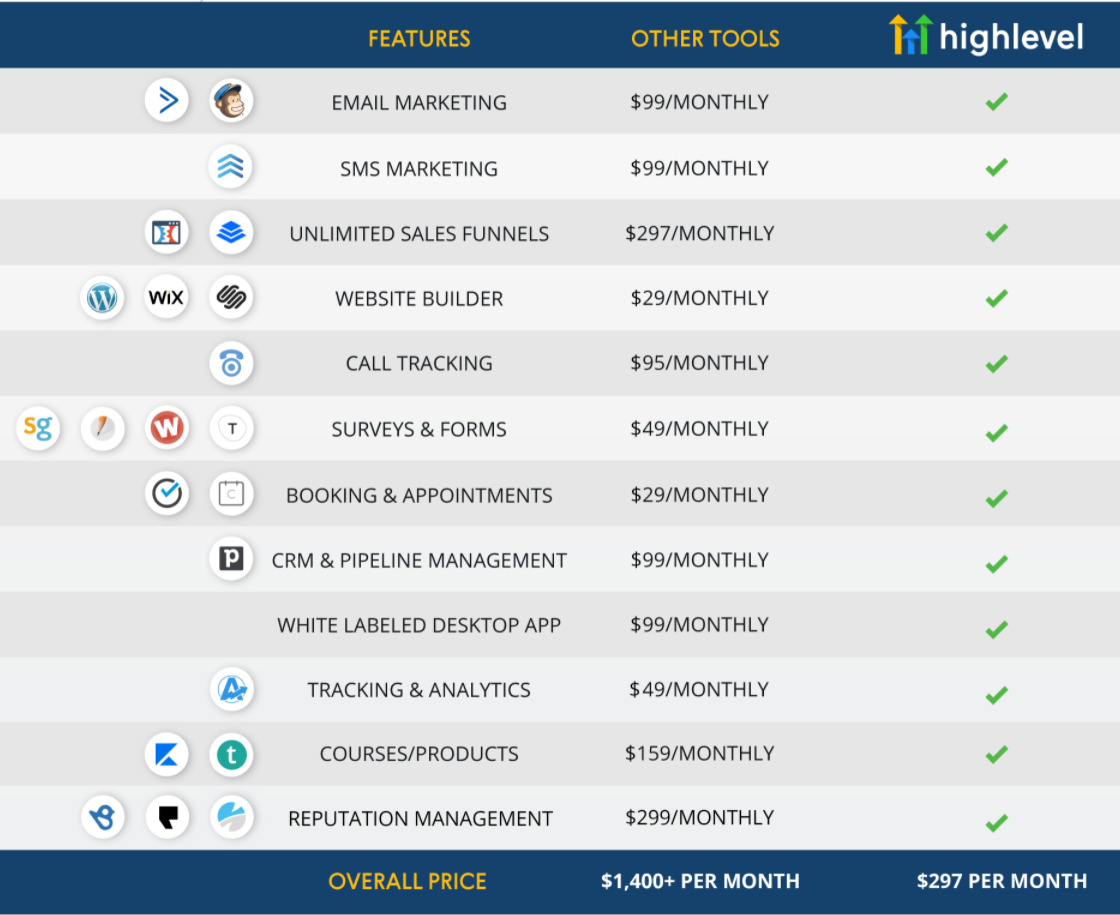 HighLevel vs ClickFunnels, High Level features
