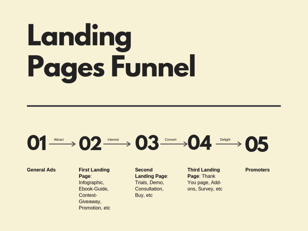 Unbounce sales funnel landing page