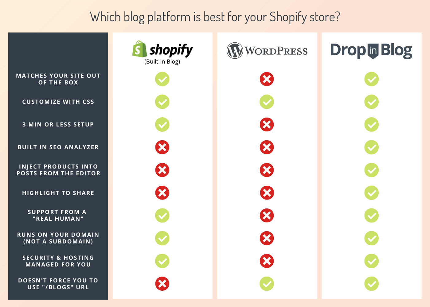 Which blog platform is best for your Shopify Store?