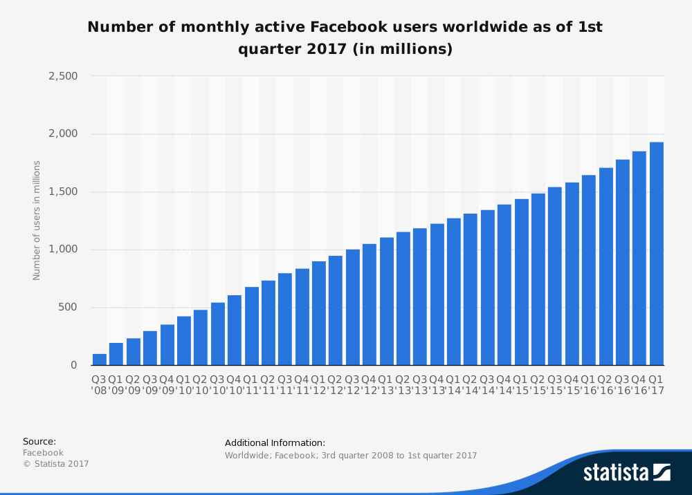 Facebook Messenger monthly active users 2017  Statistic