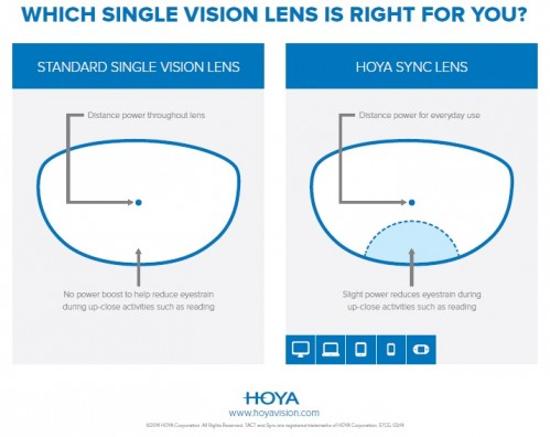 For those of you challenged with new glasses and having to adapt to a new world, consider enhancing your visual performance with lenses designed for the ...