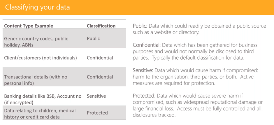 a table showing one possible example of a data governance classification scheme