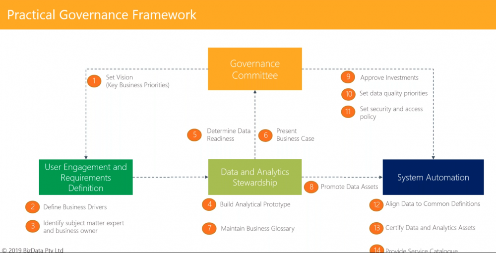 a graph showing a comprehensive data governance framework