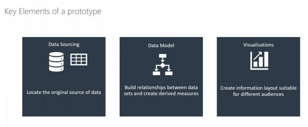 three icons representing the three different elements which make up a data analytics prototype