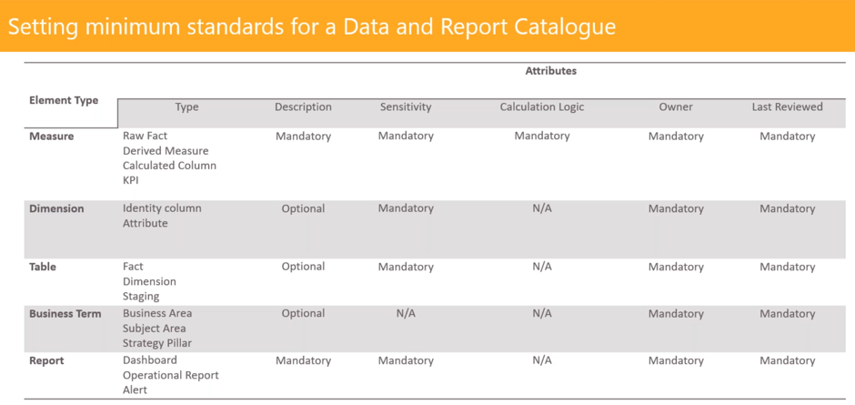 a table displaying an example of minimum data governance data standards