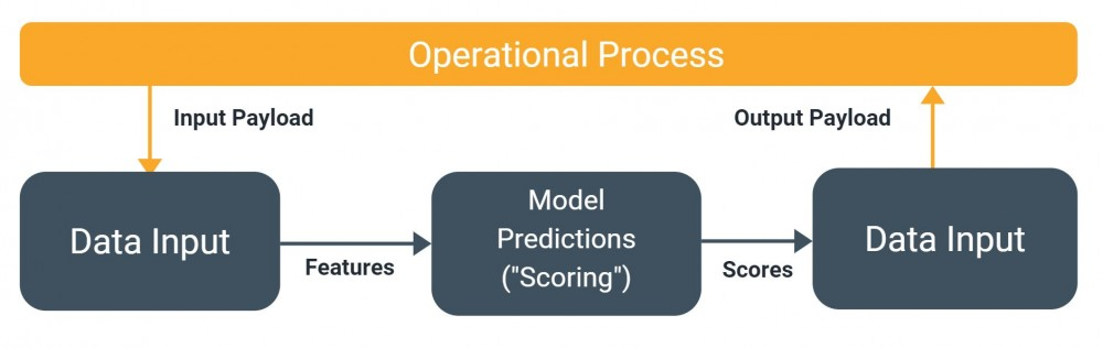 a flowchart displaying the operational process of a productionised machine learning model