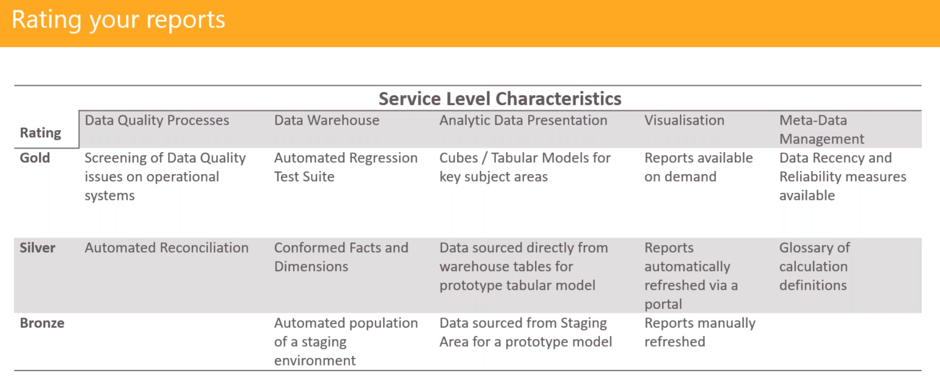 a table showing one possible set of characteristics on which to rate the data quality of a report