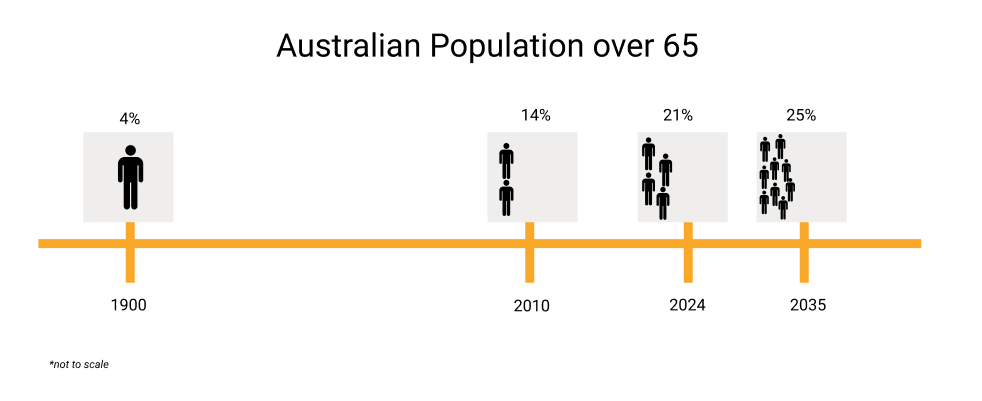 Infographic Population over 65