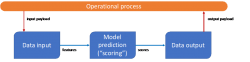 a flowchart showing the process of productionising machine learning models