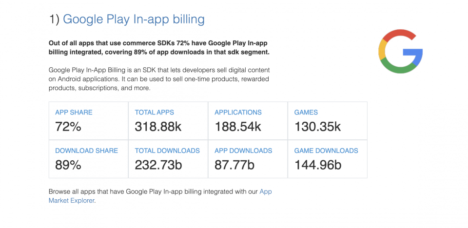 Google in-App Billing — The State of the App Economy and App Markets in 2020
