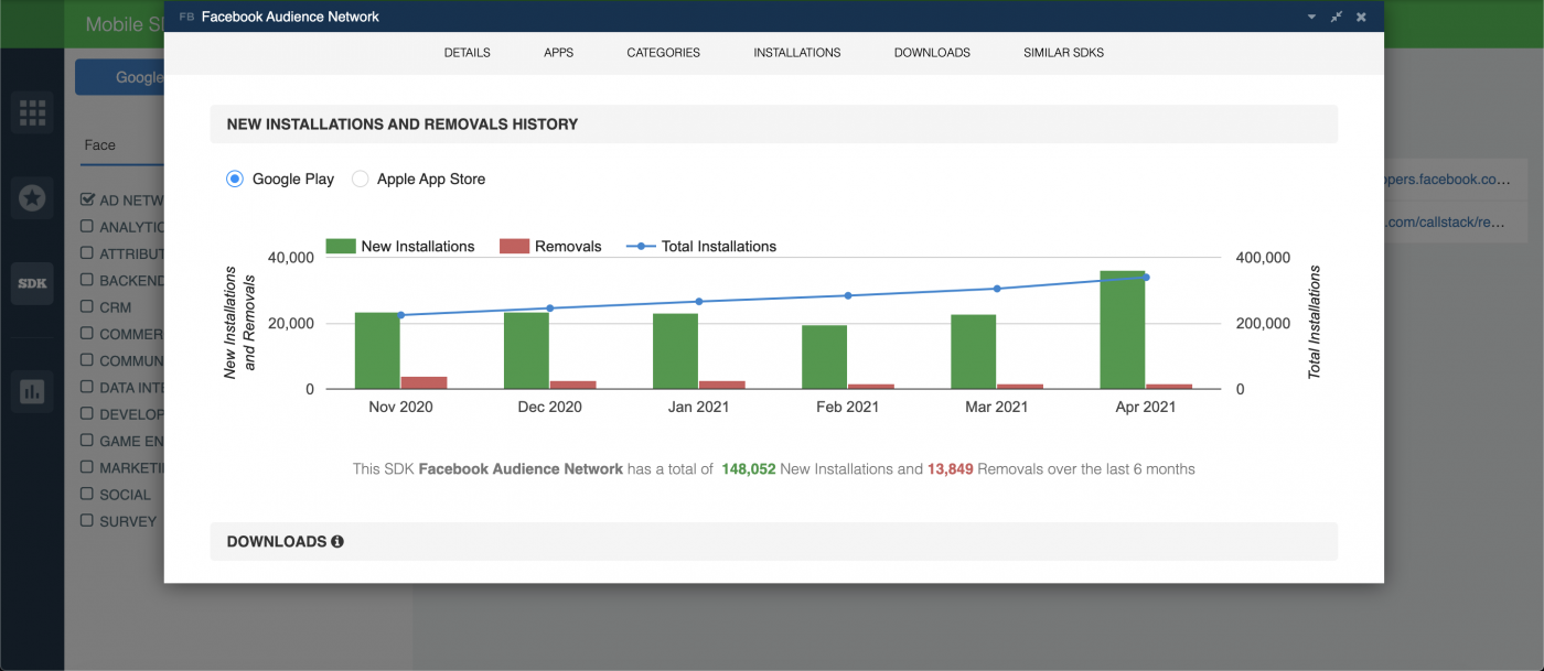 Facebook Audience Network Trends — SDK Downloads and Installations