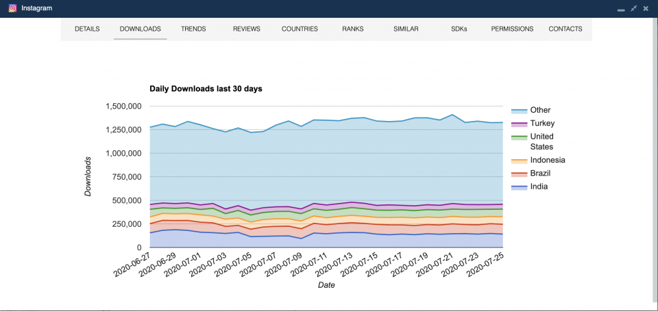 Daily downloads by country for the Android version of Instagram — mobile app analytics