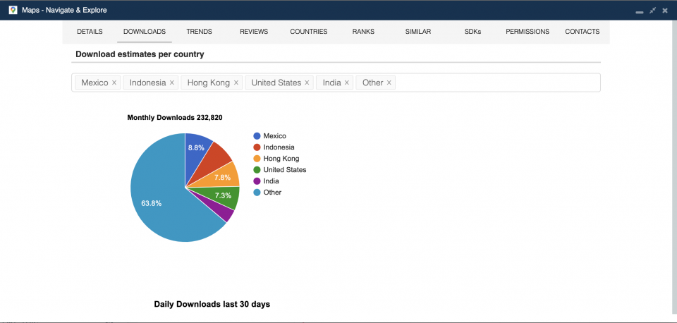 Monthly downloads by country — 42matters app download statistics.