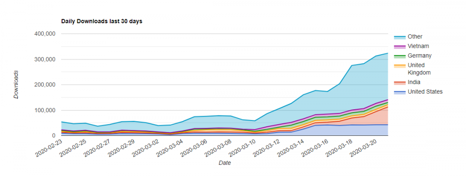 App download statistics taken from the 42matters App Market Explorer indicate that Microsoft Teams has seen a significant increase in downloads since the coronavirus was declared a pandemic.