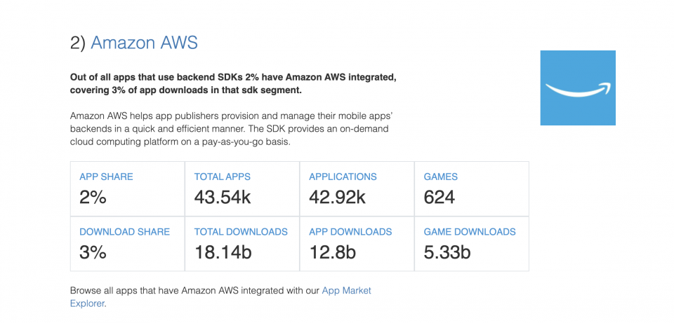 Amazon AWS — The State of the App Economy and App Markets in 2020