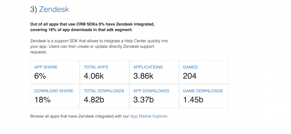 Zendesk — The State of the App Economy and App Markets in 2020
