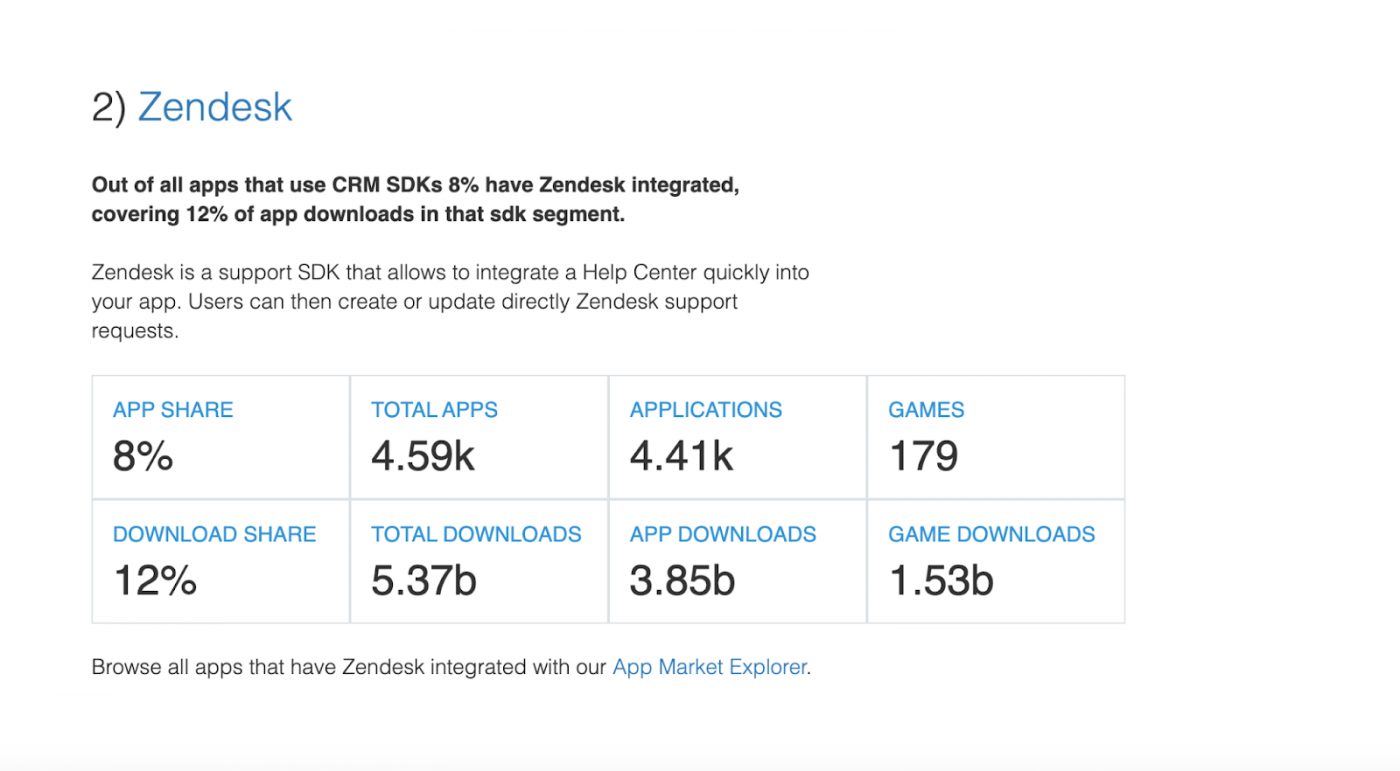 2 Top CRM SDKs — The State of the App Economy and App Markets in 2021)