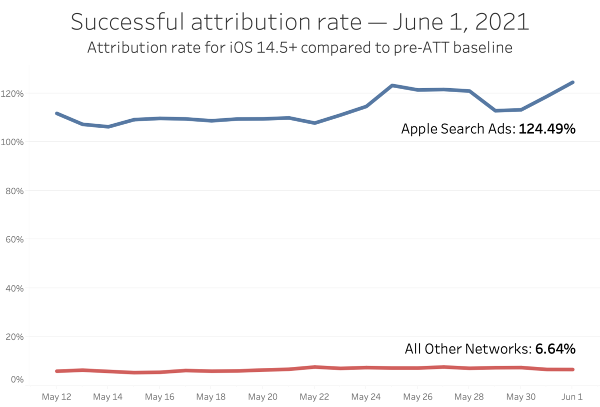 3 Apple Privacy Stats and App Tracking Transparency