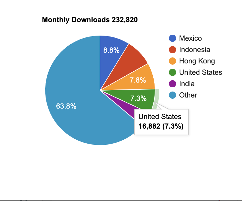 Monthly downloads by country pie chart — 42matters app download statistics.