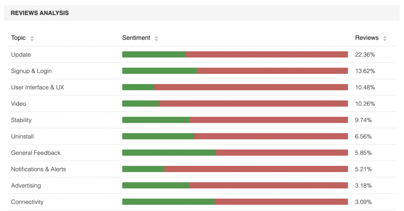 App reviews and review sentiment.