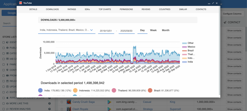 Daily downloads — Historical App Downloads