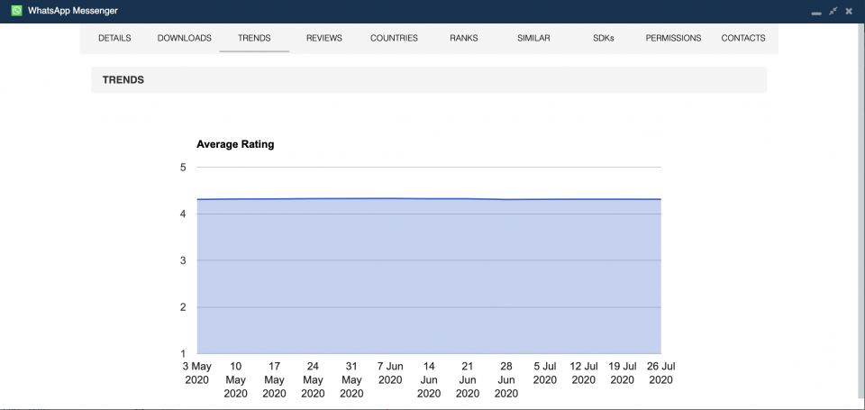 Average app rating for the Android version of WhatsApp — mobile app analytics.