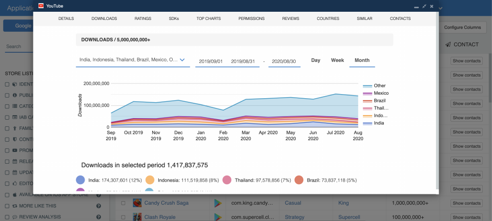 Monthly downloads — Historical App Downloads