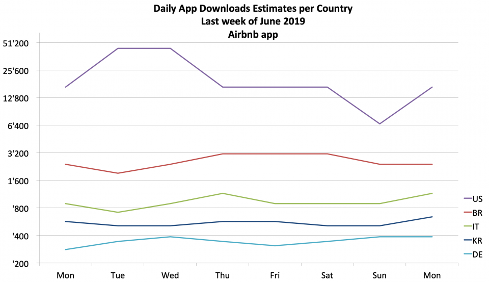 Daily app downloads estimates for the Airbnb app