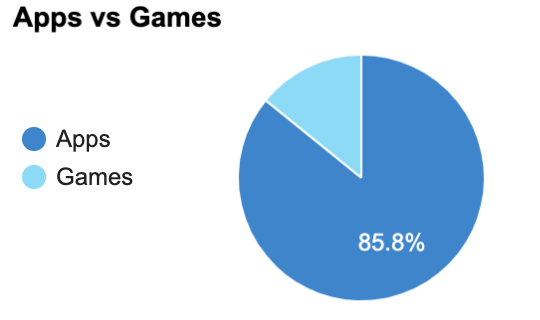 Apple App Store Games and Apps — 42matters Mobile App Market Stats.