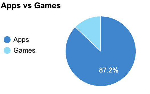 Google Play Apps and Games Chart — 42matters Stats.