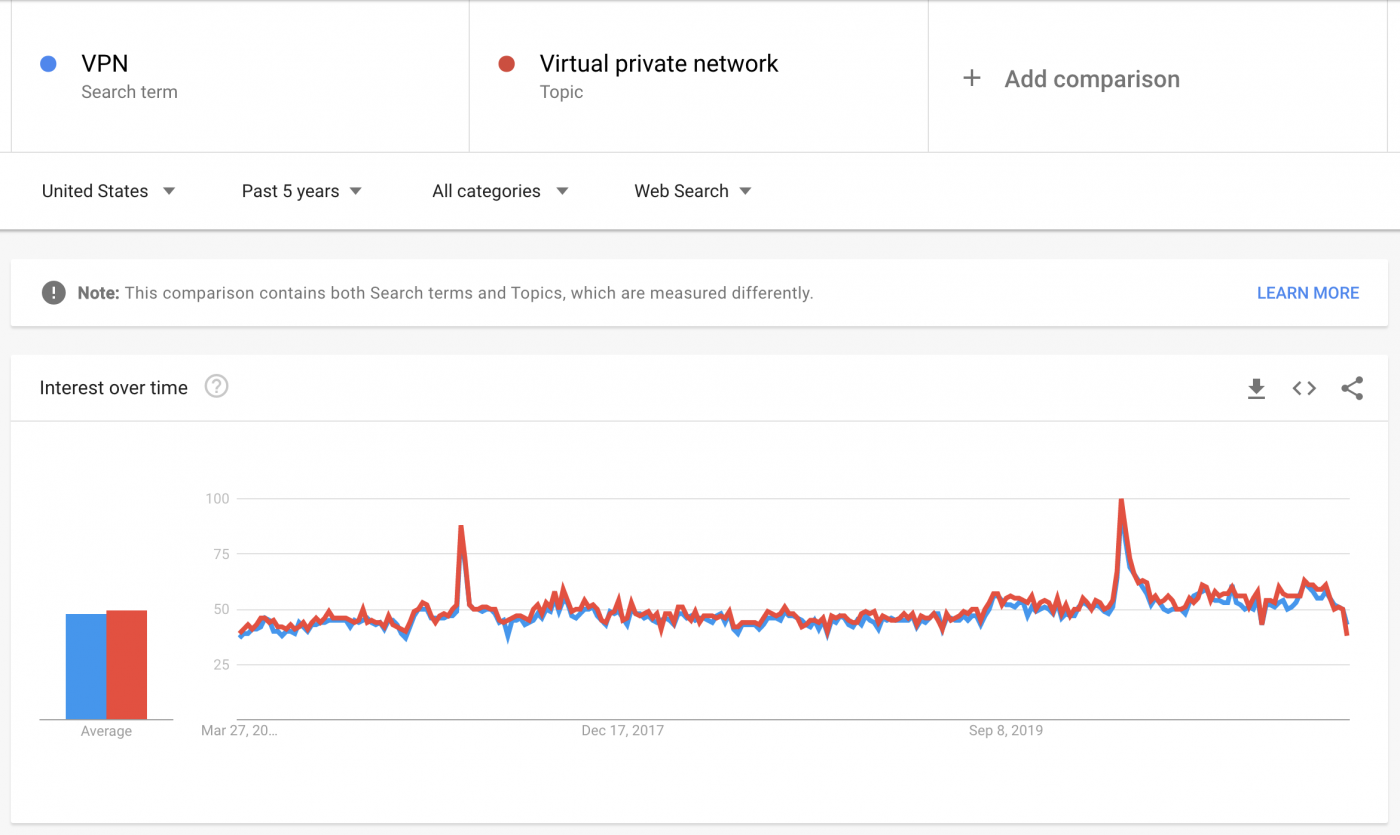 VPN and Virtual Private Network search results.