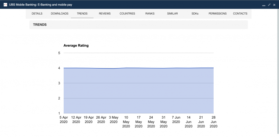Average rating of the UBS app over time.