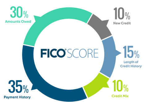 500 Credit Score >> Ways To Raise Your Credit From 500 To 700