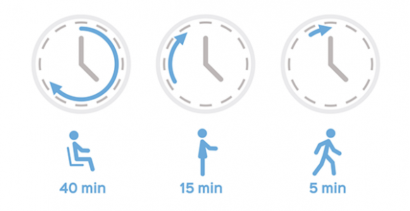 bonmedico-Im-Stehen-Arbeiten-Dynamisch-Sitzen-Regel