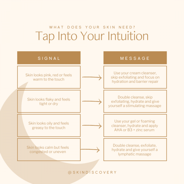 Intuitive skin care chart