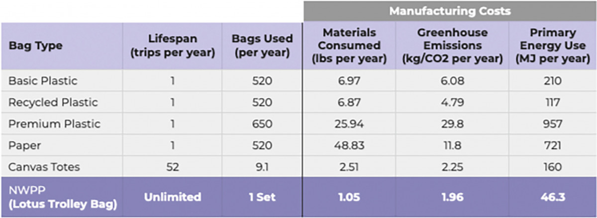 Grocery bags and their manufacturing costs on the environment