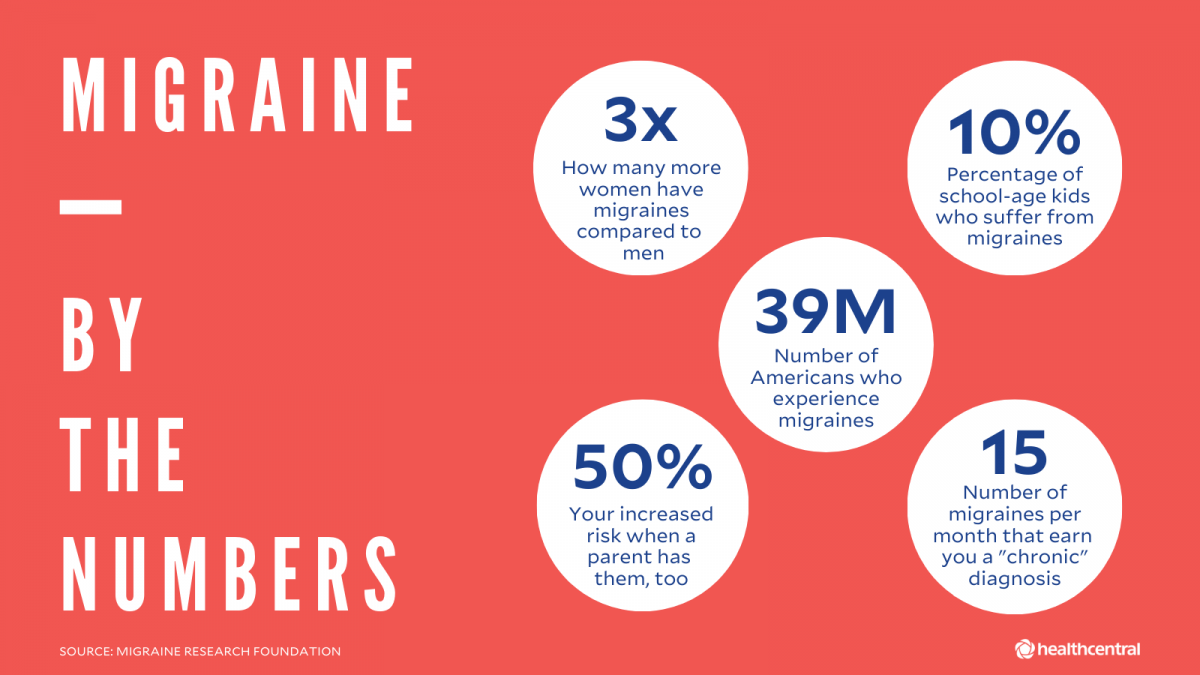 migraines, electrical stimulation, migraine stats