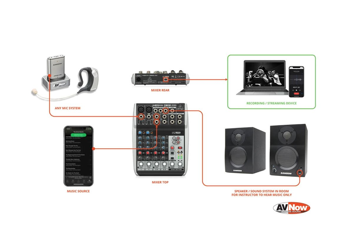 What cables do I need to set up a Behringer Q802USB mixer for virtual fitness class audio?