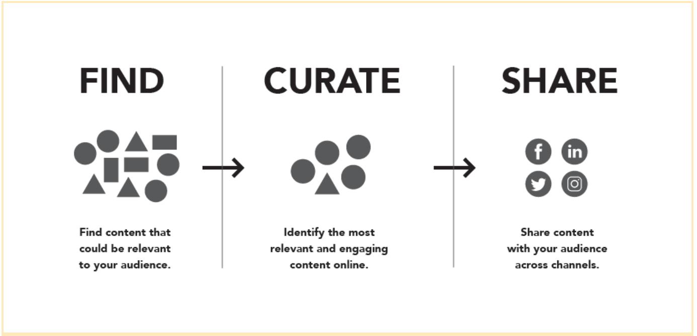 Content curation platform