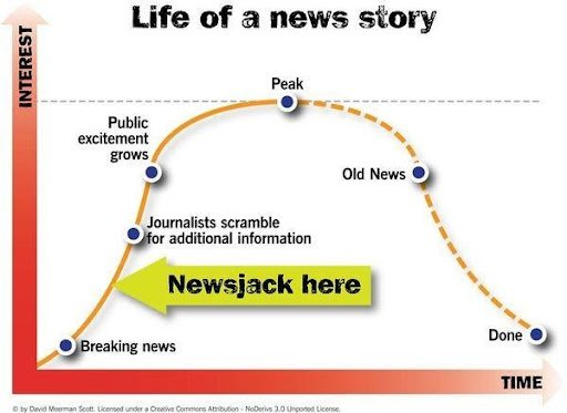 How to use newsjacking for seo