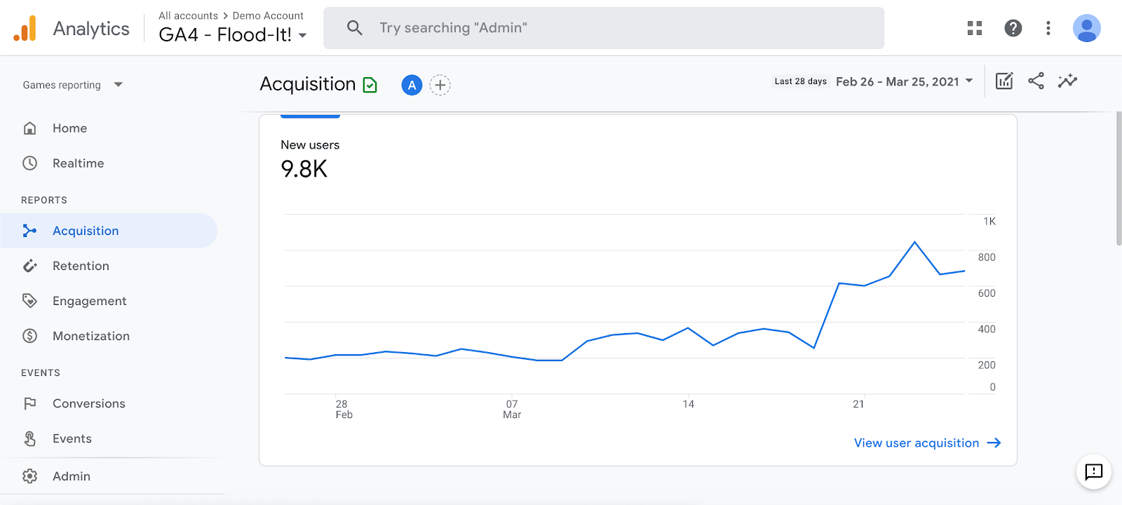 Google analytics as a content marketing tool