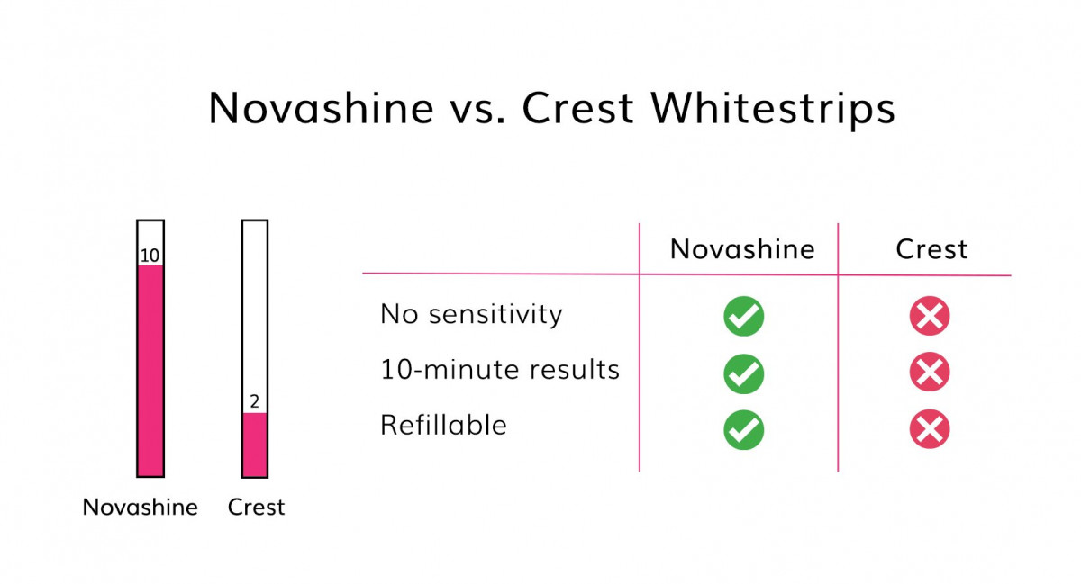 Novashine compared to Crest Whitening Strips