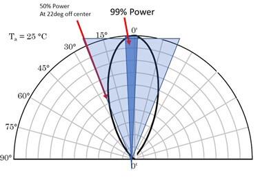 Auragen Photon Spatial Distribution