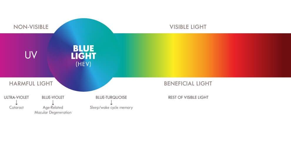 Blue Light Visible Spectrum