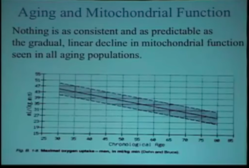 aging and mitochondrial function chart