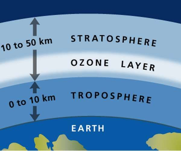 atmosphere and ozone layer