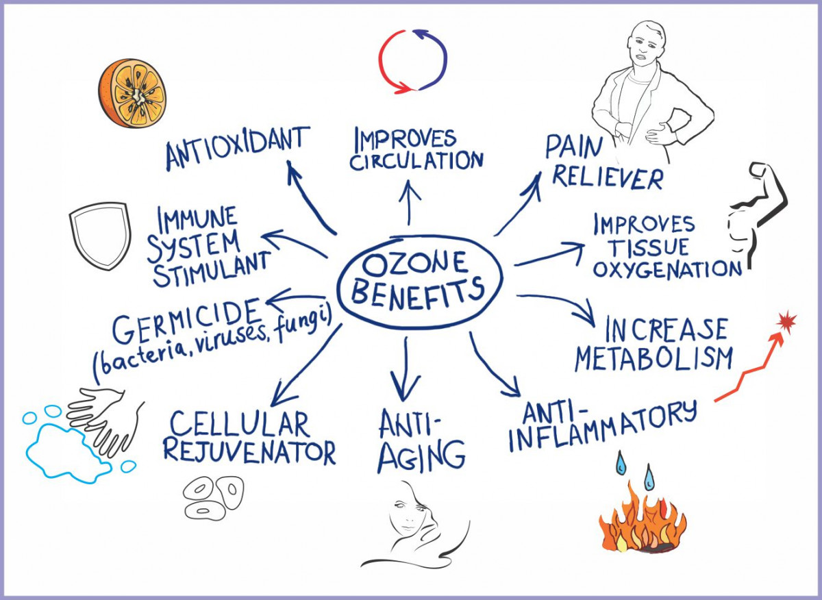 benefits of ozone therapy