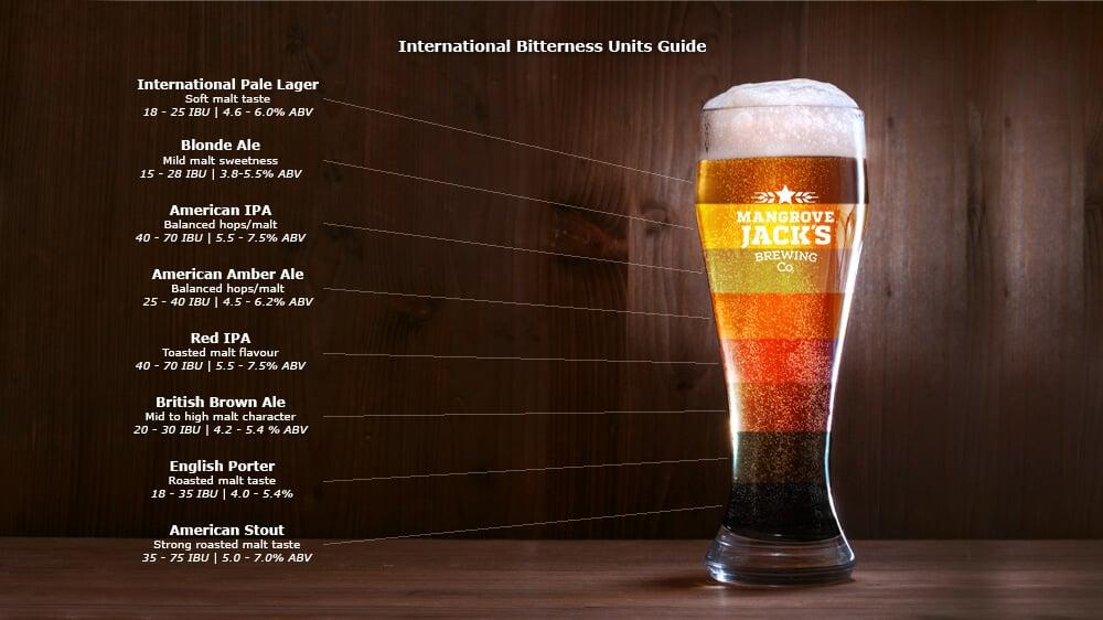 IBU Guide