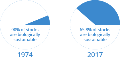 The percentage of our sustainable fisheries has decreased in the past 50 years.