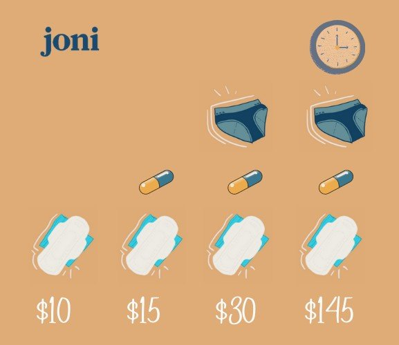 How much does a period cost per month? The hidden costs.